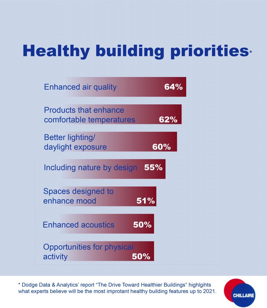 A graphic showing seven health building priorities